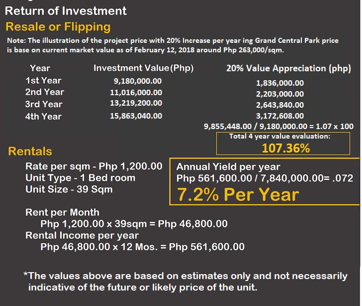 ROI per year